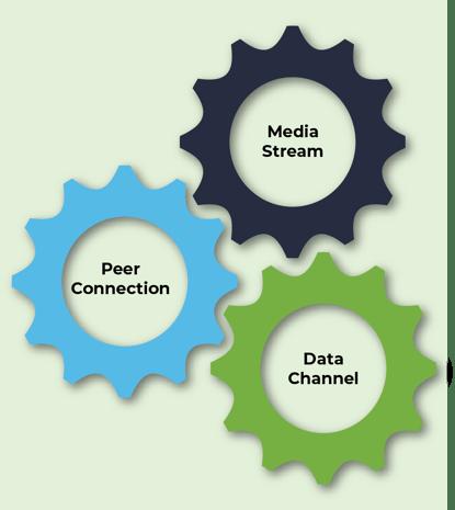 Diagram - WebRTC API-04