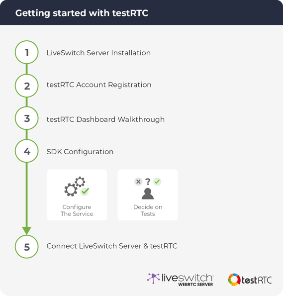 Diagram - getting started with testRTC-01-1