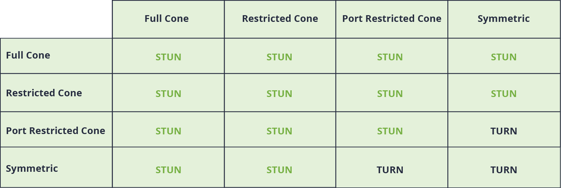 STUN and TURN table