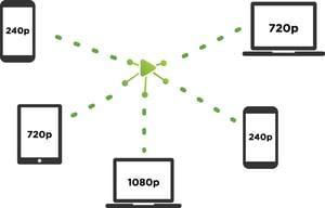 LiveSwitch Cloud - Adaptive Simulcast and Bandwidth Estimation