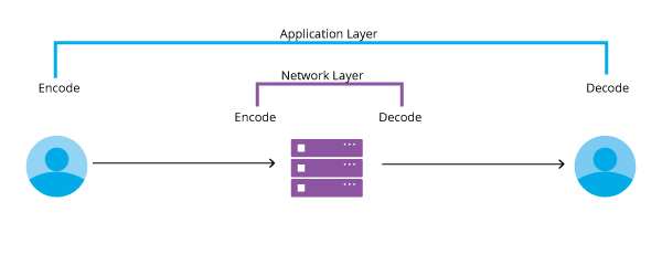 Network-and-Application-Layers