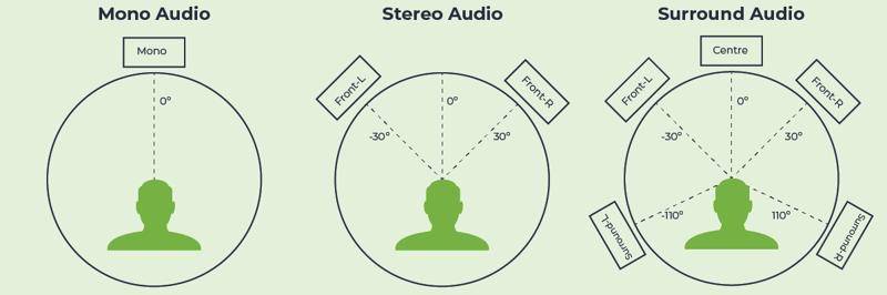 Spatial-Audio-Diagram