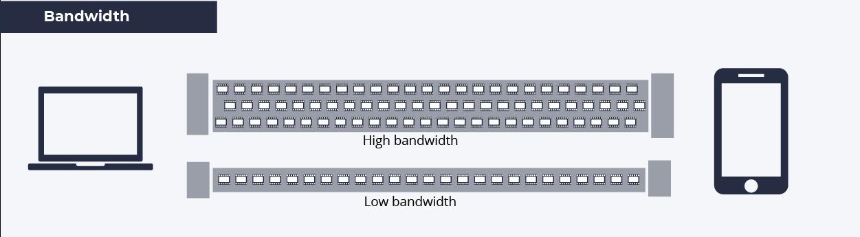 WebRTC Bandwidth Adaptation