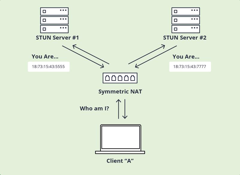 Symmetric NAT diagram